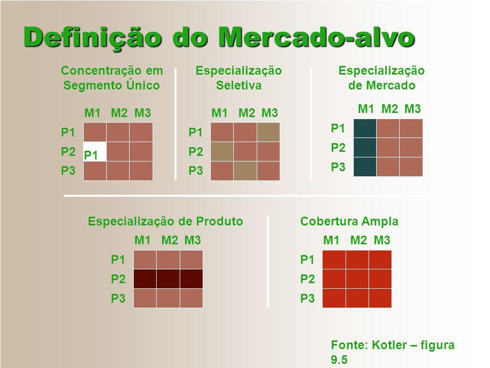 Definição do Mercado-alvo P1 P2 P3 M1 M2 M3 Concentração em Segmento Único Especialização Seletiva Especialização de Mercado Especialização de Produto
