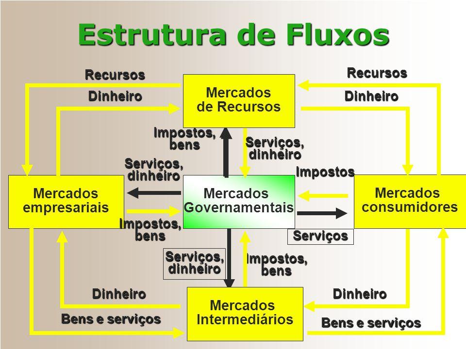 Mercados empresariais Impostos,bens Mercados Governamentais Serviços,dinheiro Serviços Serviços,dinheiro Impostos Impostos,bens Serviços,dinheiro Impo