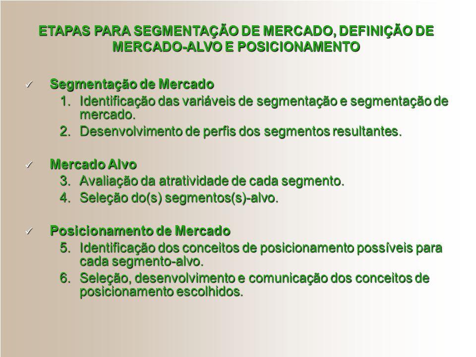 ETAPAS PARA SEGMENTAÇÃO DE MERCADO, DEFINIÇÃO DE MERCADO-ALVO E POSICIONAMENTO Segmentação de Mercado Segmentação de Mercado 1.Identificação das variá