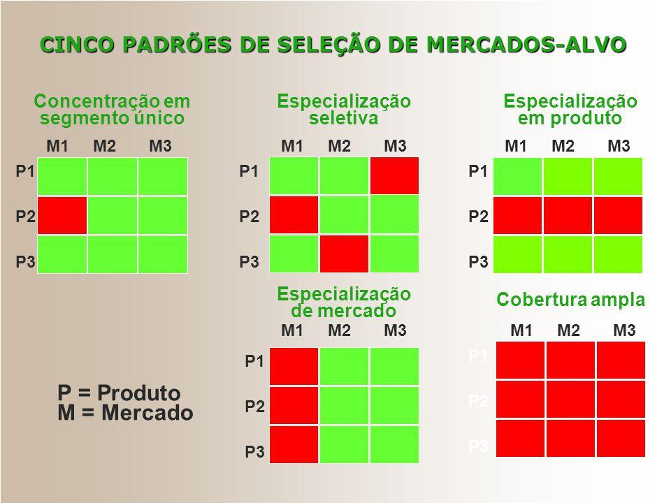 CINCO PADRÕES DE SELEÇÃO DE MERCADOS-ALVO Concentração em segmento único Especialização seletiva Cobertura ampla Especialização de mercado P1 P2 P3 M1