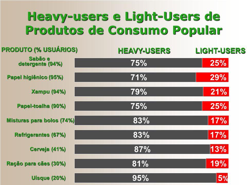 Heavy-users e Light-Users de Produtos de Consumo Popular HEAVY-USERSLIGHT-USERS PRODUTO (% USUÁRIOS) 75% 71% Sabão e detergente (94%) 25% 29% 79%21% P