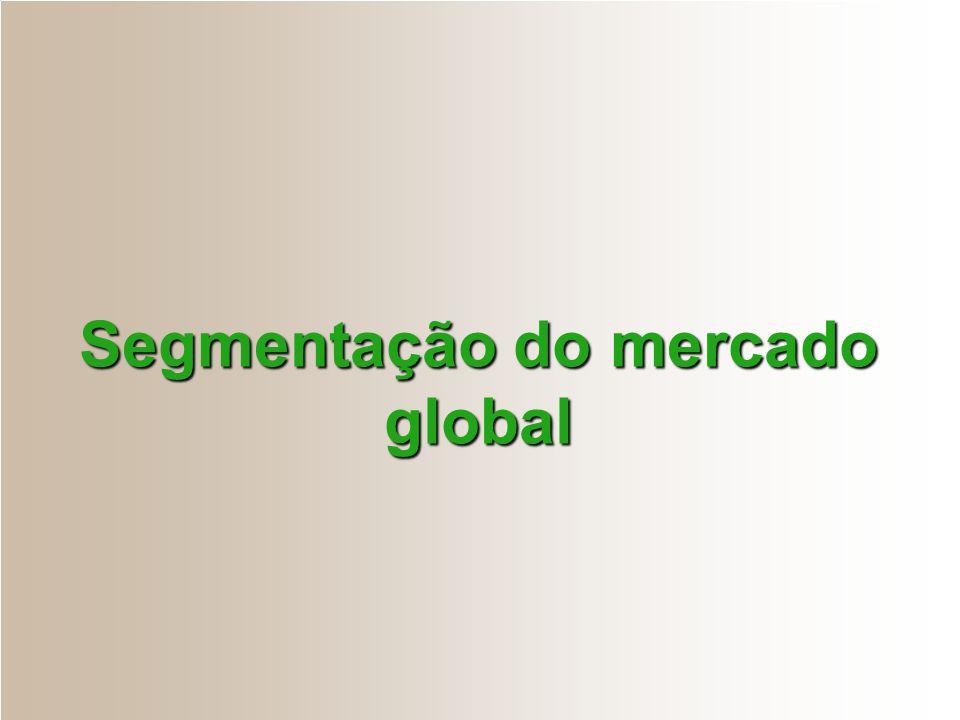 Segmentação do mercado global