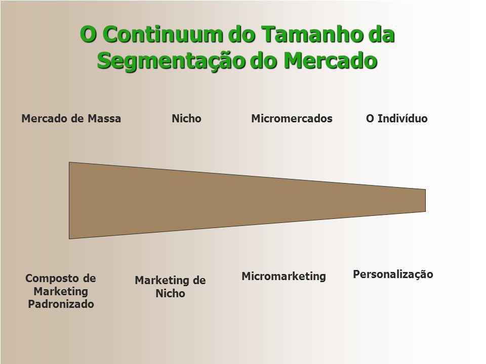 Mercado de MassaNichoMicromercadosO Indivíduo Composto de Marketing Padronizado Marketing de Nicho Micromarketing Personalização O Continuum do Tamanh