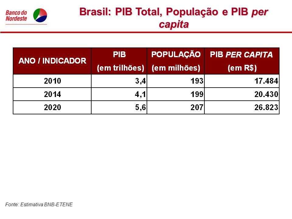 Brasil: PIB Total, População e PIB per capita Fonte: Estimativa BNB-ETENE