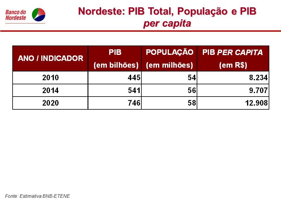Nordeste: PIB Total, População e PIB per capita Fonte: Estimativa BNB-ETENE