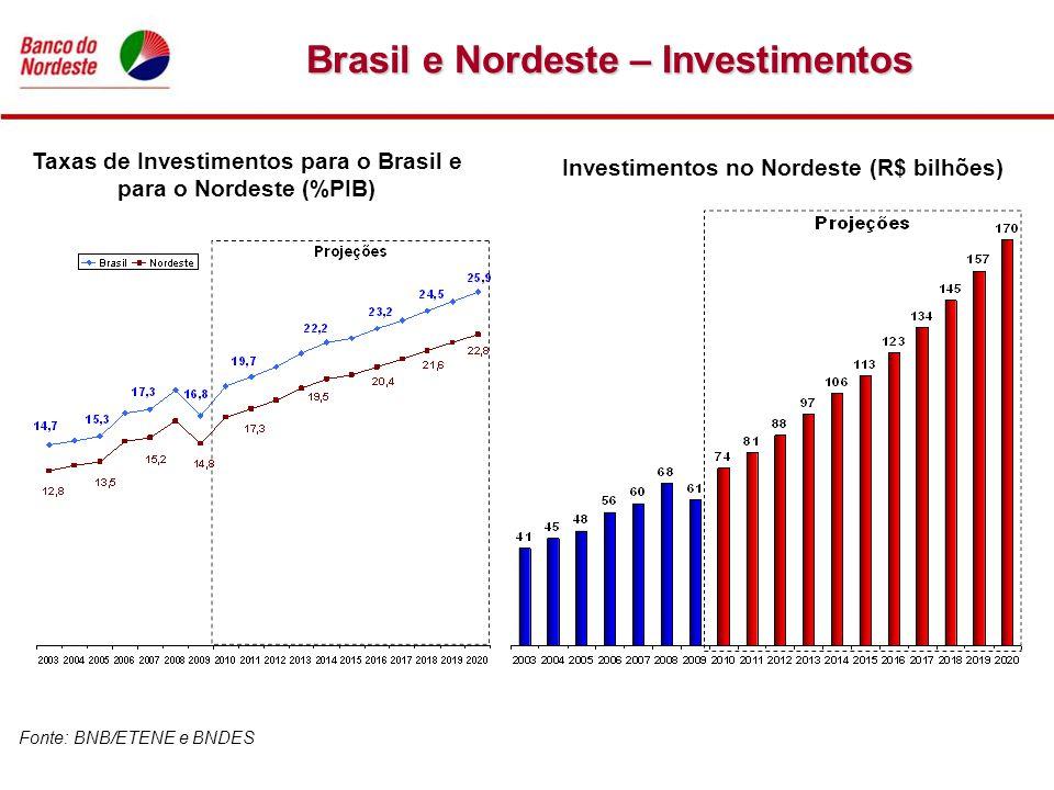Brasil e Nordeste – Investimentos Taxas de Investimentos para o Brasil e para o Nordeste (%PIB) Investimentos no Nordeste (R$ bilhões) Fonte: BNB/ETEN