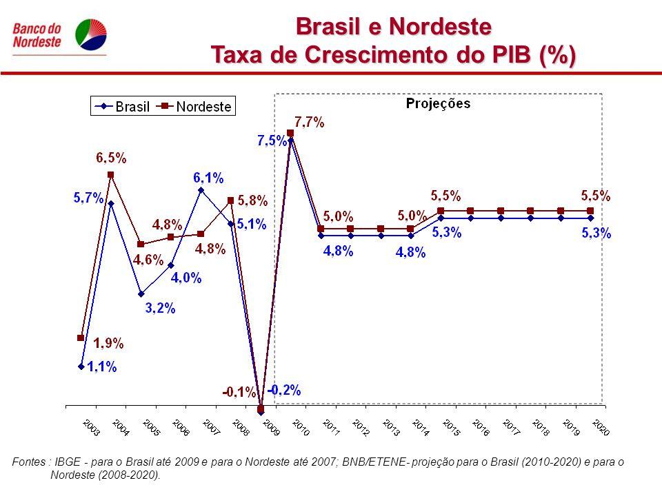 Brasil e Nordeste Taxa de Crescimento do PIB (%) Fontes : IBGE - para o Brasil até 2009 e para o Nordeste até 2007; BNB/ETENE- projeção para o Brasil