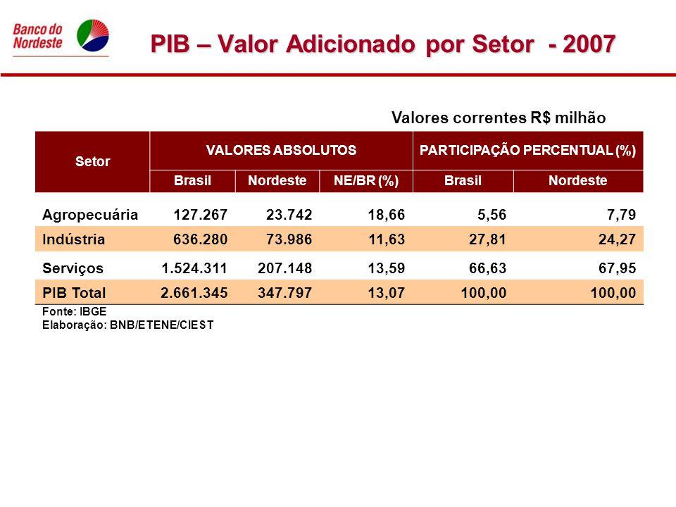 PIB – Valor Adicionado por Setor - 2007 Valores correntes R$ milhão Fonte: IBGE Elaboração: BNB/ETENE/CIEST Setor VALORES ABSOLUTOSPARTICIPAÇÃO PERCEN