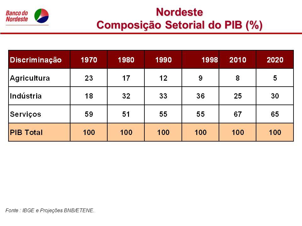 Nordeste Composição Setorial do PIB (%) Fonte : IBGE e Projeções BNB/ETENE.
