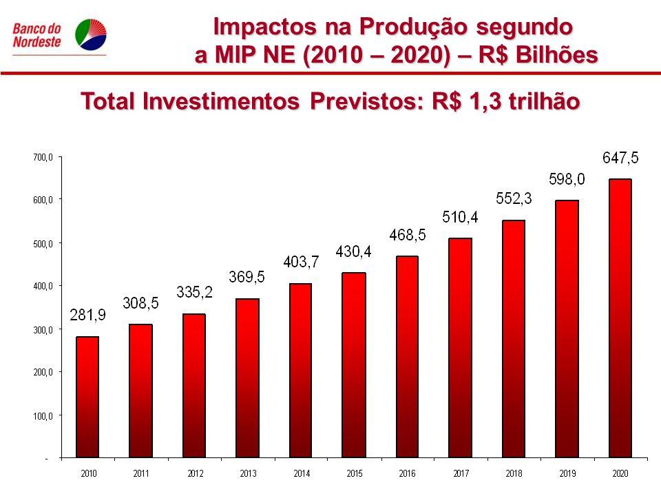 Impactos na Produção segundo a MIP NE (2010 – 2020) – R$ Bilhões Total Investimentos Previstos: R$ 1,3 trilhão