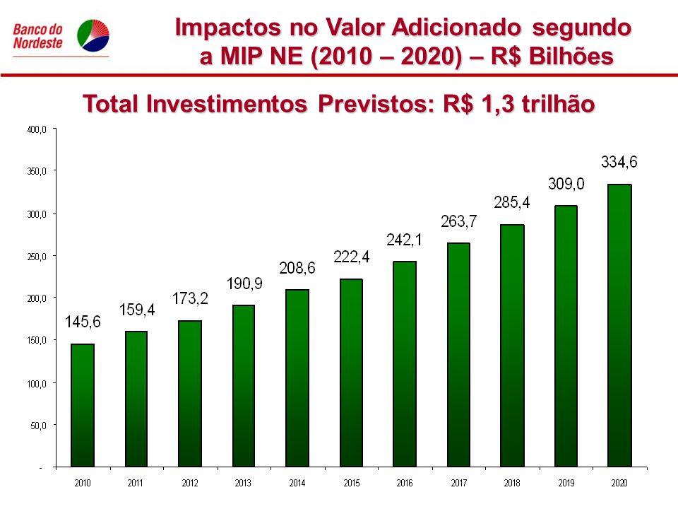 Impactos no Valor Adicionado segundo a MIP NE (2010 – 2020) – R$ Bilhões Total Investimentos Previstos: R$ 1,3 trilhão
