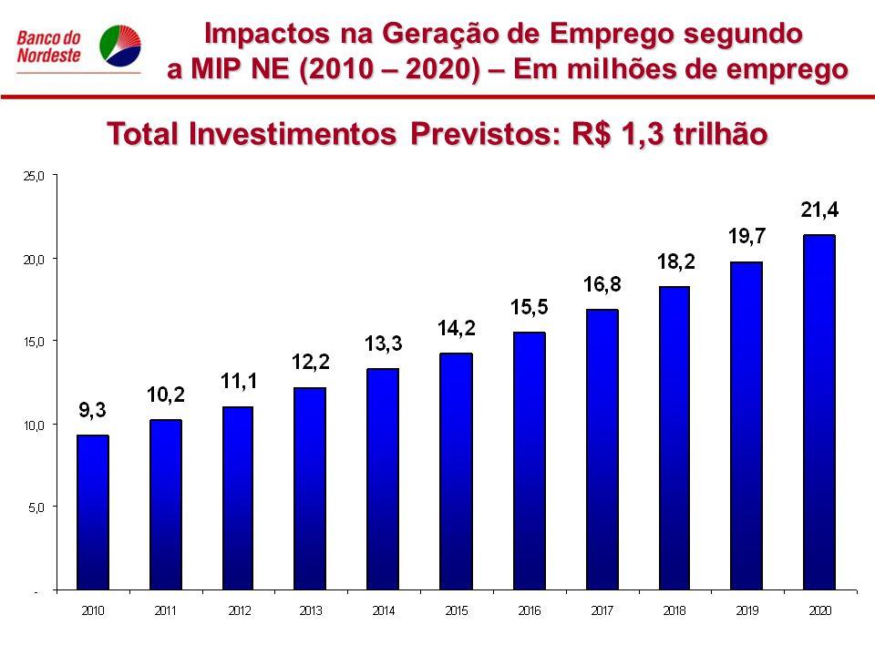 Impactos na Geração de Emprego segundo a MIP NE (2010 – 2020) – Em milhões de emprego Total Investimentos Previstos: R$ 1,3 trilhão