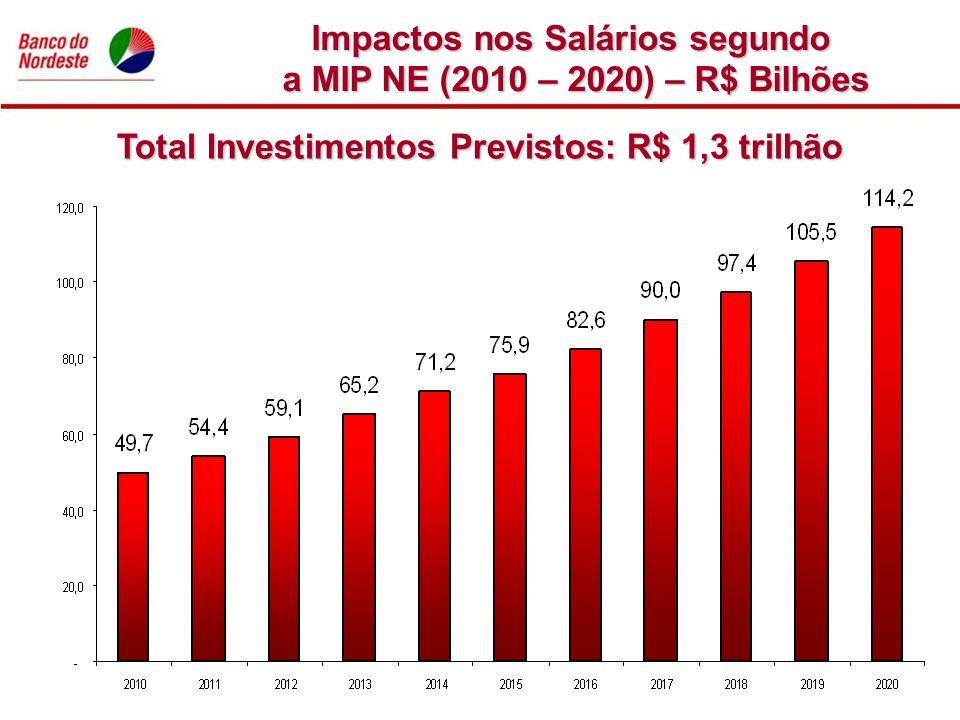 Impactos nos Salários segundo a MIP NE (2010 – 2020) – R$ Bilhões