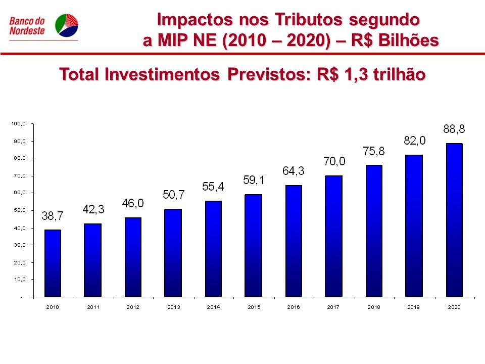 Total Investimentos Previstos: R$ 1,3 trilhão Impactos nos Tributos segundo a MIP NE (2010 – 2020) – R$ Bilhões