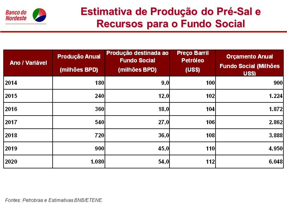 Estimativa de Produção do Pré-Sal e Recursos para o Fundo Social Fontes: Petrobras e Estimativas BNB/ETENE.