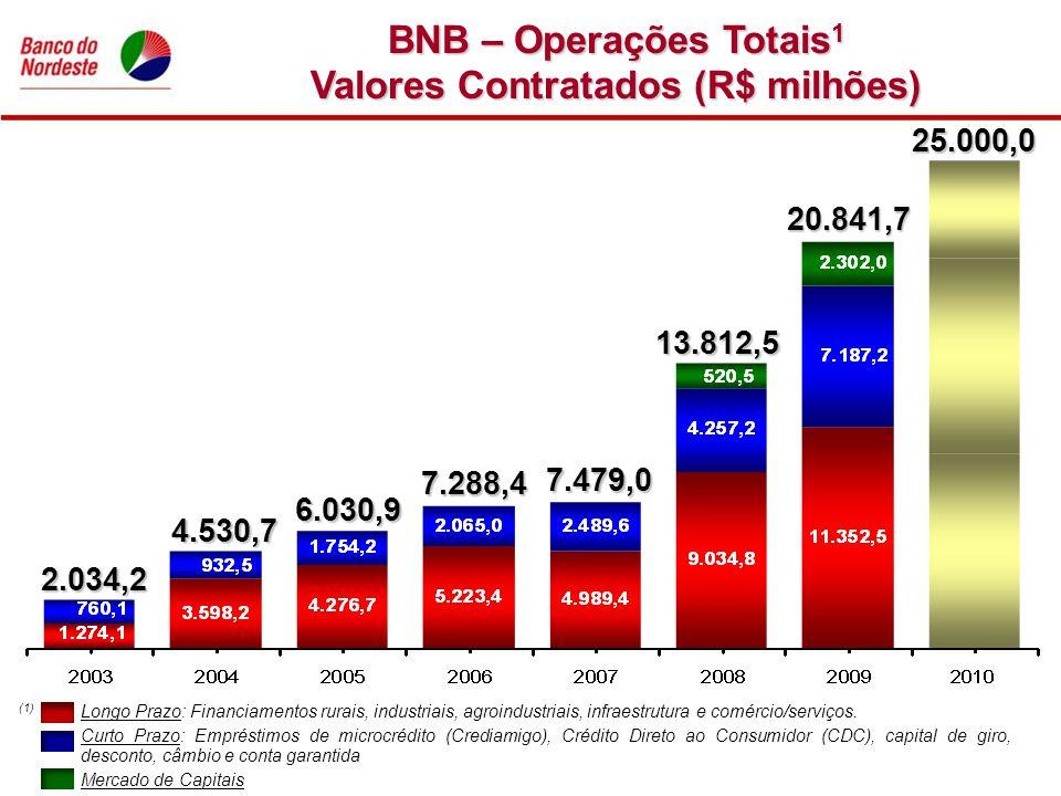 BNB – Operações Totais 1 Valores Contratados (R$ milhões) (1) Longo Prazo: Financiamentos rurais, industriais, agroindustriais, infraestrutura e comér