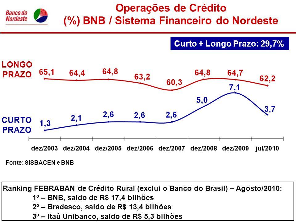 Fonte: SISBACEN e BNB Operações de Crédito (%) BNB / Sistema Financeiro do Nordeste LONGO PRAZO CURTO PRAZO Curto + Longo Prazo: 29,7% Ranking FEBRABA