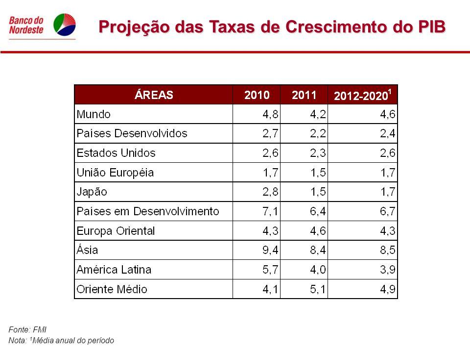 Projeção das Taxas de Crescimento do PIB Fonte: FMI Nota: 1 Média anual do período