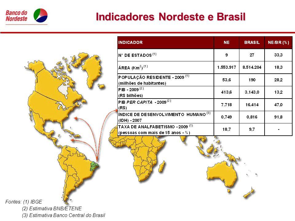 Indicadores Nordeste e Brasil Fontes: (1) IBGE (2) Estimativa BNB/ETENE (3) Estimativa Banco Central do Brasil