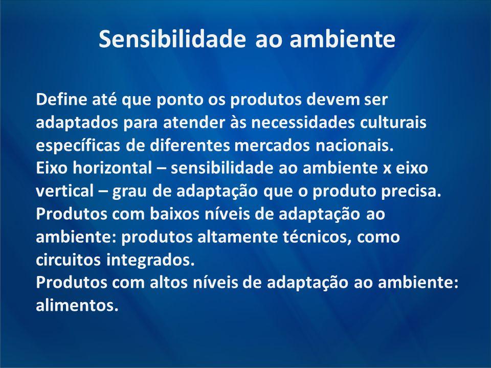 Sensibilidade ao ambiente Define até que ponto os produtos devem ser adaptados para atender às necessidades culturais específicas de diferentes mercad