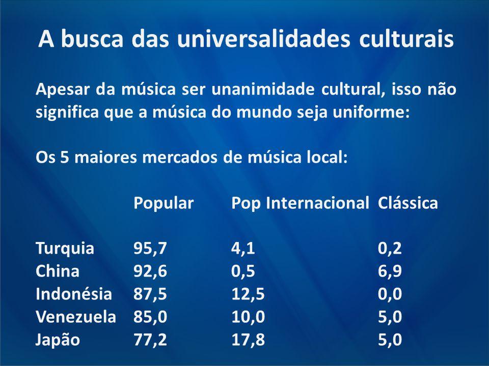A busca das universalidades culturais Apesar da música ser unanimidade cultural, isso não significa que a música do mundo seja uniforme: Os 5 maiores