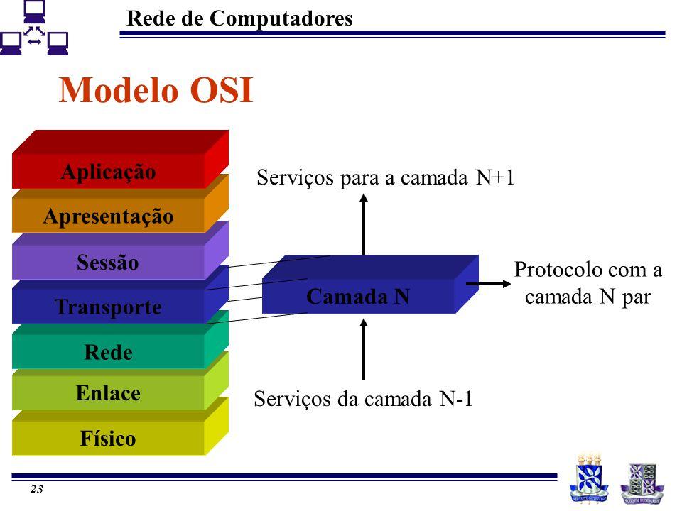 Rede de Computadores 23 Modelo OSI Físico Enlace Rede Transporte Sessão Apresentação Aplicação Camada N Serviços para a camada N+1 Serviços da camada