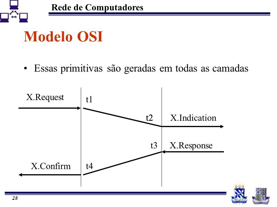 Rede de Computadores 28 Modelo OSI Essas primitivas são geradas em todas as camadas t1 t2 t4 t3 X.Request X.Indication X.Response X.Confirm