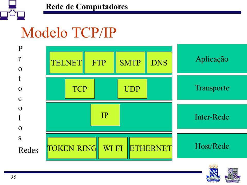 Rede de Computadores 35 Modelo TCP/IP Aplicação Transporte Inter-Rede Host/Rede TELNETFTPSMTPDNS TCPUDP IP TOKEN RING WI FI ETHERNET ProtocolosProtoco