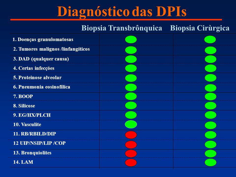 Diagnóstico das DPIs Biopsia Transbrônquica Biopsia Cirùrgica 1. Doenças granulomatosas 2. Tumores malignos /linfangíticos 3. DAD (qualquer causa) 4.