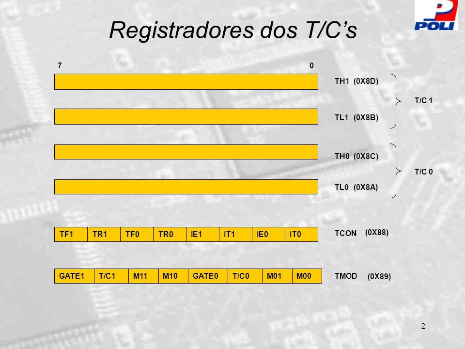 2 Registradores dos T/C's TF1TR1TF0TR0IE1IT1IE0IT0 TCON GATE1T/C1M11M10T/C0M01M00 GATE0 TMOD TH1 TL1 TH0 TL0 T/C 1 T/C 0 (0X8D) (0X8B) (0X8C) (0X8A) 7