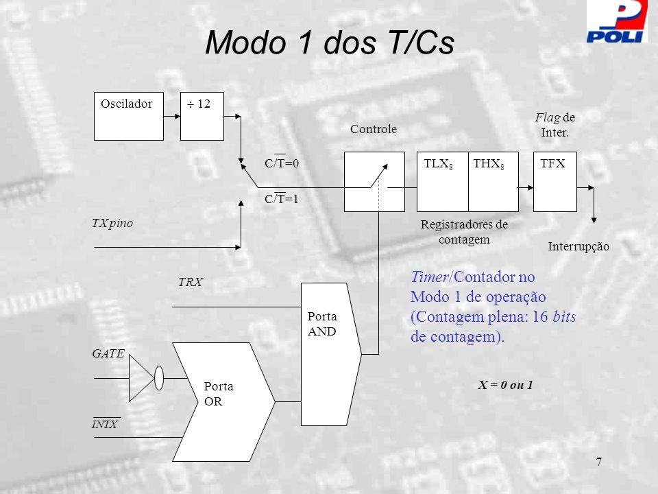 8 Modo 2 dos T/Cs Oscilador  12 TX pino C/T=0 C/T=1 THX 8 TLX 8 TFX Controle GATE Porta AND INTX Porta OR TRX Interrupção Timer/Contador no Modo 2 de operação (8 bits de contagem com recarga).