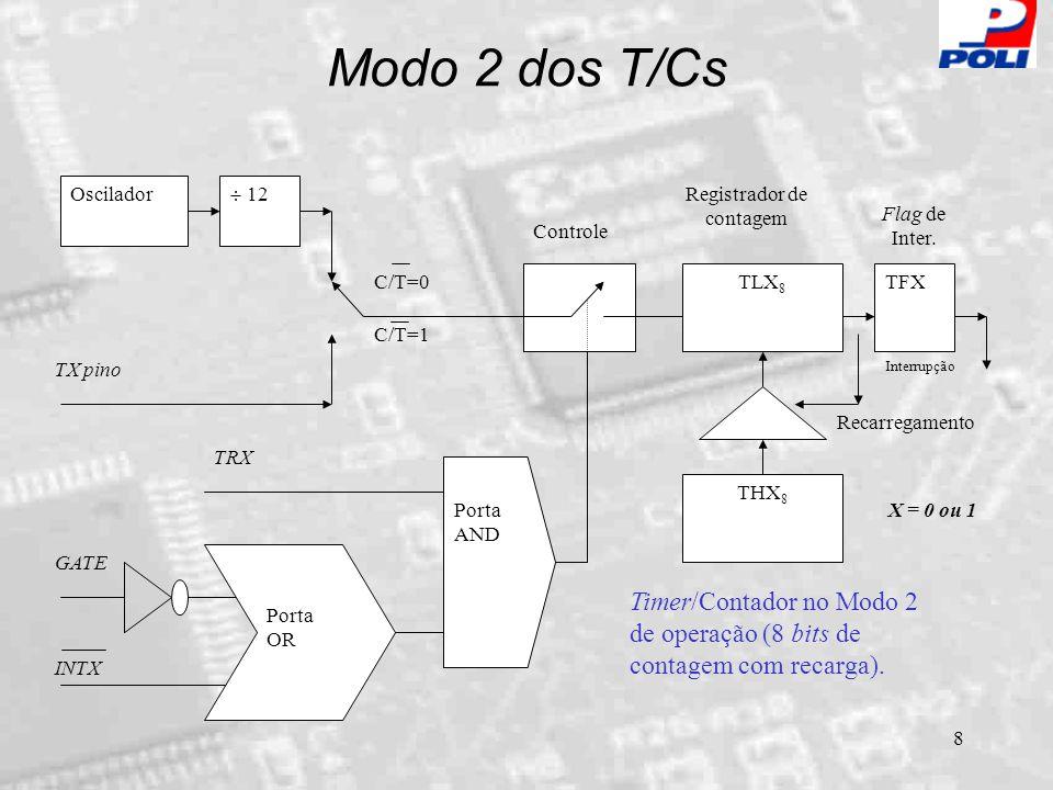 9 Modo 3 dos T/Cs Oscilador  12 T0 pino C/T=0 C/T=1 TH0 8 TL0 8 TF0 Controle GATE Porta AND INT0 Porta OR TR0 Interrupção Timer/Contador 0 no Modo 3 de operação (8 bits de contagem).