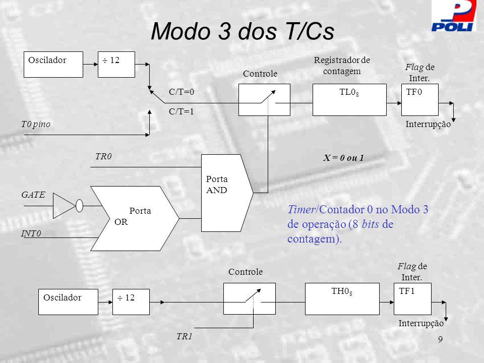 10 CKint Tx TRx GATEx INTx C/T TLx THx 0 15 TLx THx 0 15 TLx THx 0 15 TL0 TH0 0 15 TFx TF1 Prescaler Bits 0  4 Contagem Recarga Contagem Modo 0: Contador 8 bits c/ preescaler Modo 1: Contagem plena Modo 2: Recarga automática TF0 CK TR1 M1x M0x Modo 3: 2 Contadores Independentes 8 bits TR0 00 0 0 1 1 11 CK TF1TR1TF0TR0IE1IT1IE0IT0 GATE1T/C1M11M10T/C0M01M00 GATE0 TCON TMOD Timers / Counters - 8051 (X =1 ou 0)