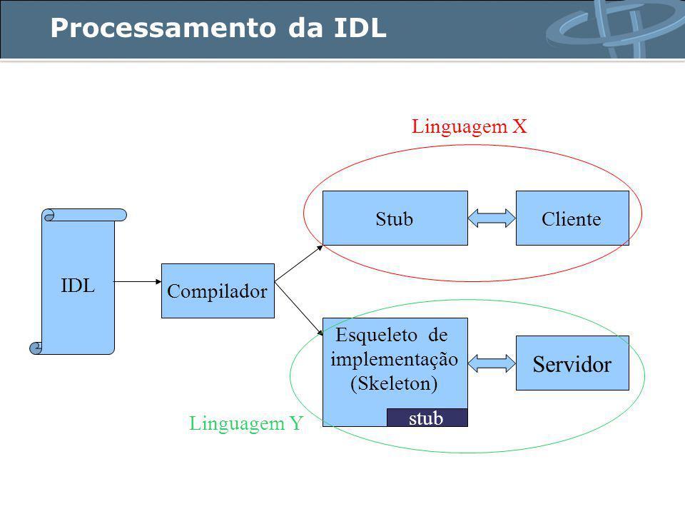 Processamento da IDL IDL Compilador Stub Esqueleto de implementação (Skeleton) Cliente Servidor Linguagem X Linguagem Y stub