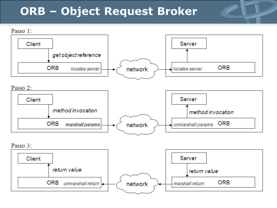 ORB – Object Request Broker Client Server ORB network get object reference locates server Client Server ORB network method invocation marshall paramsunmarshall paramsmarshall params method invocation Client Server ORB network return value unmarshall returnmarshall return return value Passo 1: Passo 2: Passo 3: