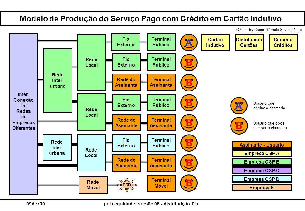 ©2000 by Cesar Rômulo Silveira Neto 09dez00pela equidade: versão 08 - distribuição 01a Modelo Funcional do Serviço Pago com Crédito em Cartão Indutivo Crédito Cedido Cartão Indutivo Terminal Público Cadência Rede Local Rede IU Comu- tação Fio Externo STFC DescontoTU-CI TU-TP parte a TU-TP parte b Crédito Usado TU-RLTU-RIUTU-COMRECEITA EMPRESA [ CSP_xx ; EMPRESA_yy ; OUTORGA_zz ] REGISTRO { TERMINAL [ CSPter ; IDter ] ; CARTÃO [ CSPcar ; IDcar ] ; CHAMADA [ CSPcha ; QtCreUsa ; IDcha ] } Presta o Realiza a Disponi- biliza a Disponi- biliza o Emite o Arrecada & Credita o Gera a Determina o valor da Debita o Determina o valor da Determina o valor do Produz o Incorre no Se credita da Incorre na