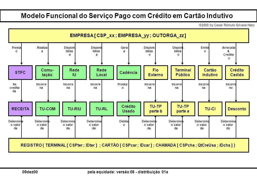 ©2000 by Cesar Rômulo Silveira Neto 09dez00pela equidade: versão 08 - distribuição 01a Modelo Funcional do Serviço Pago com Crédito em Cartão Indutivo