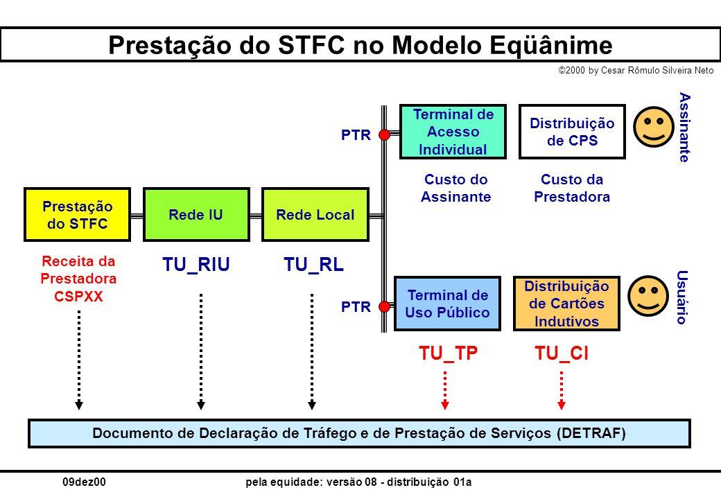 ©2000 by Cesar Rômulo Silveira Neto 09dez00pela equidade: versão 08 - distribuição 01a Prestação do STFC no Modelo Eqüânime Prestação do STFC Rede IUR