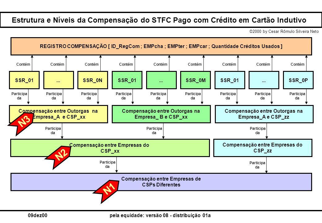 ©2000 by Cesar Rômulo Silveira Neto 09dez00pela equidade: versão 08 - distribuição 01a Estrutura e Níveis da Compensação do STFC Pago com Crédito em C