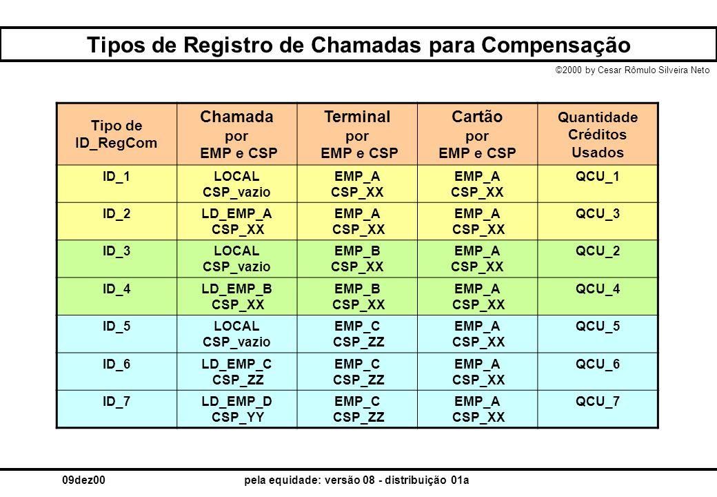 ©2000 by Cesar Rômulo Silveira Neto 09dez00pela equidade: versão 08 - distribuição 01a Tipos de Registro de Chamadas para Compensação Tipo de ID_RegCo