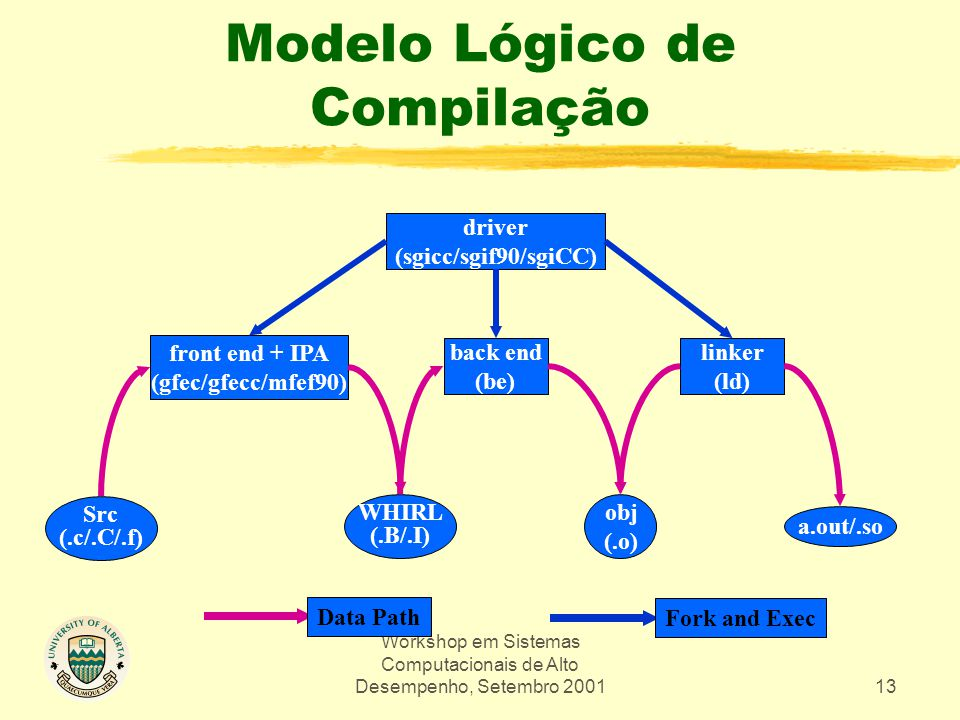 Workshop em Sistemas Computacionais de Alto Desempenho, Setembro 200113 Modelo Lógico de Compilação back end (be) linker (ld) WHIRL (.B/.I) obj (.o) a.out/.so Data Path Fork and Exec driver (sgicc/sgif90/sgiCC) front end + IPA (gfec/gfecc/mfef90) Src (.c/.C/.f)