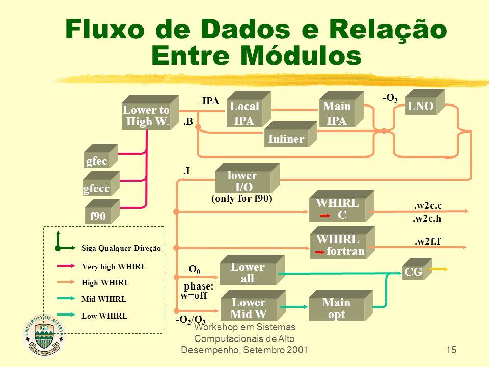 Workshop em Sistemas Computacionais de Alto Desempenho, Setembro 200115 Fluxo de Dados e Relação Entre Módulos Lower to High W.