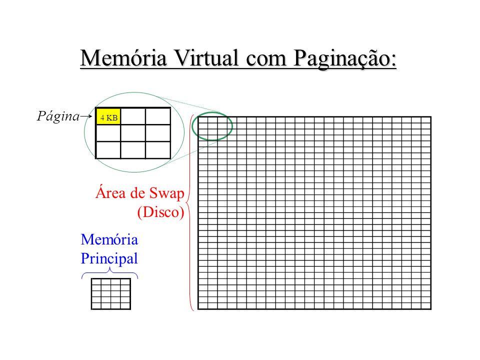 Memória Virtual com Paginação: 4 KB Página Área de Swap (Disco) Memória Principal