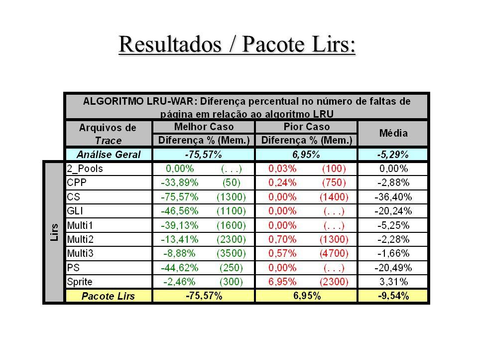Resultados / Pacote Lirs: