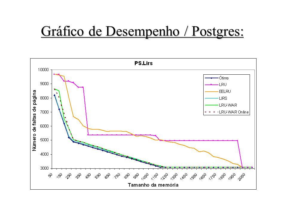 Gráfico de Desempenho / Postgres: