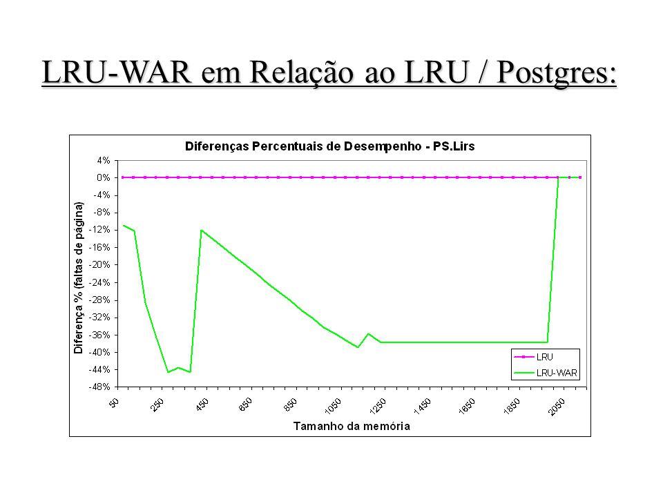 LRU-WAR em Relação ao LRU / Postgres: