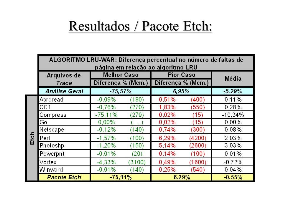 Resultados / Pacote Etch: