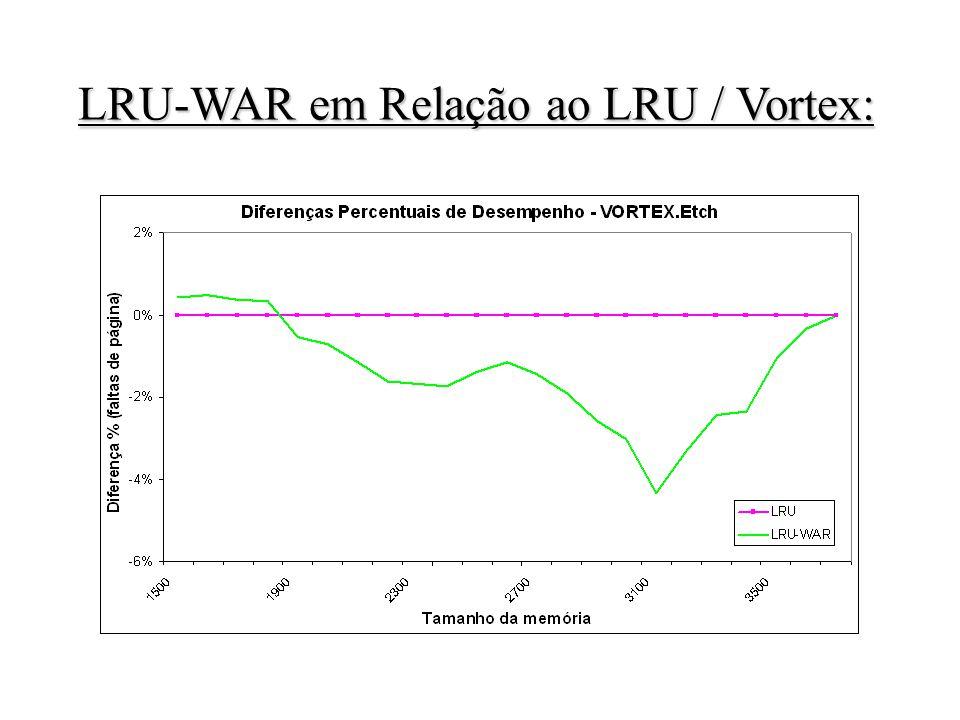 LRU-WAR em Relação ao LRU / Vortex: