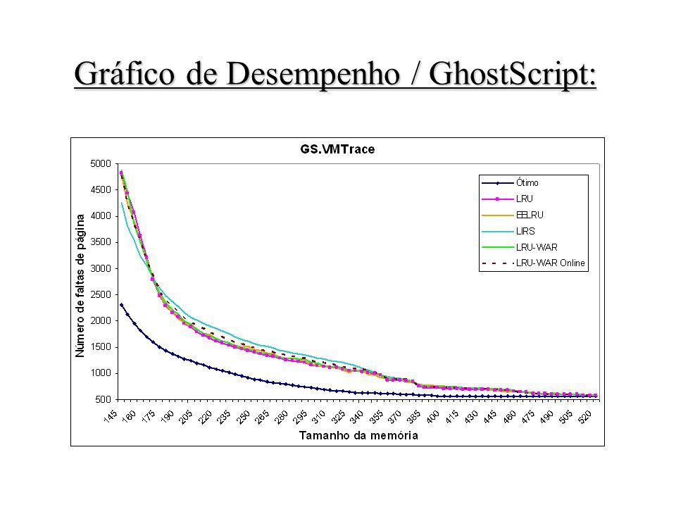 Gráfico de Desempenho / GhostScript: