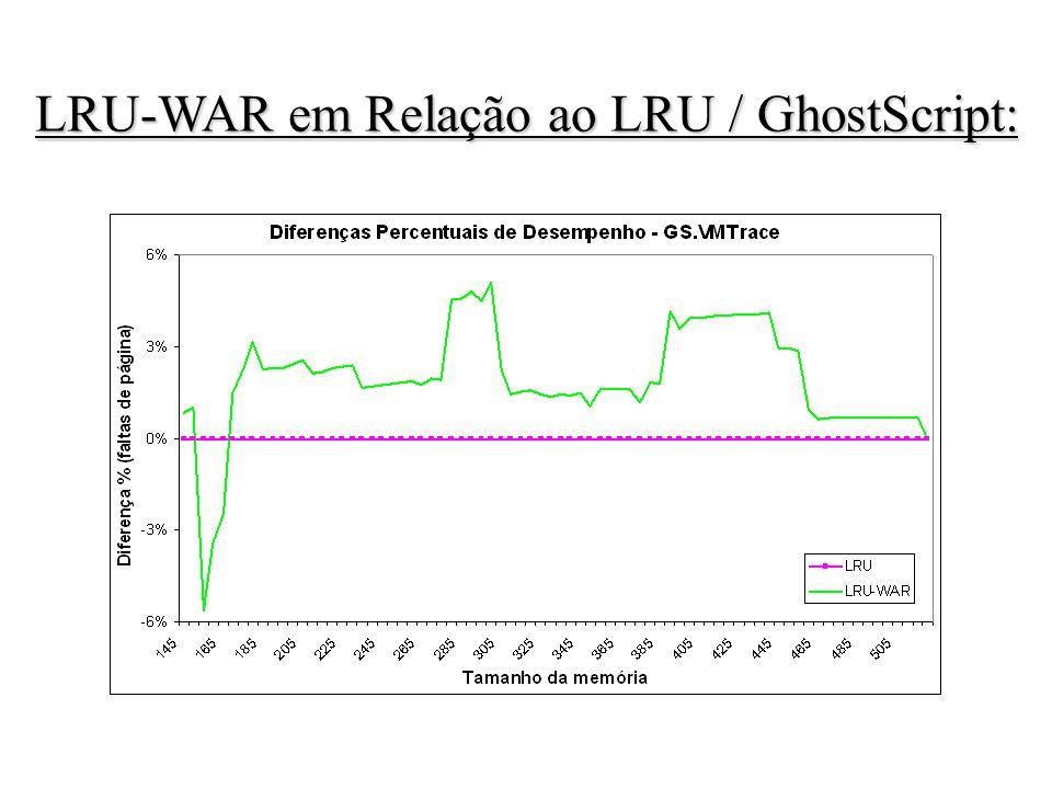 LRU-WAR em Relação ao LRU / GhostScript: